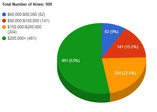 What is wealthy in Australia? | Nest Egg