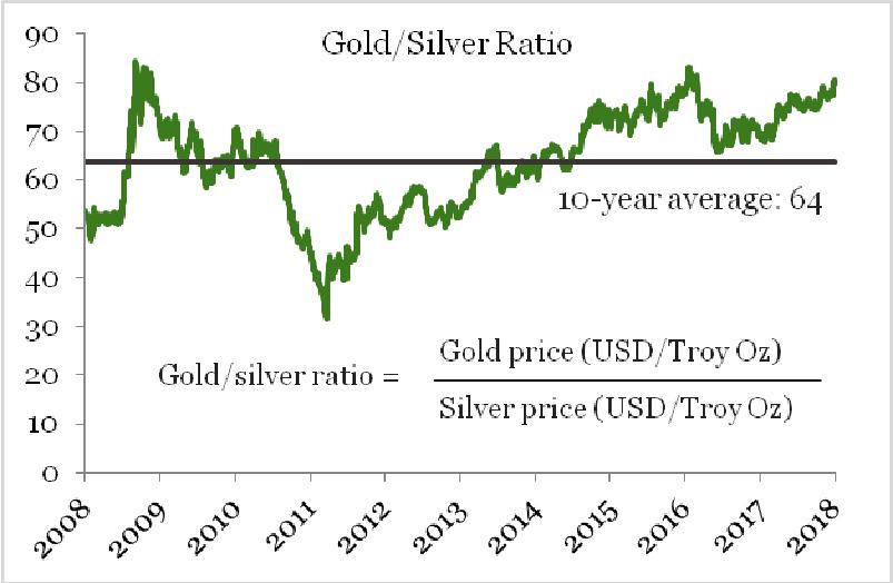 260918_etf_gold-silver-ratio.jpg