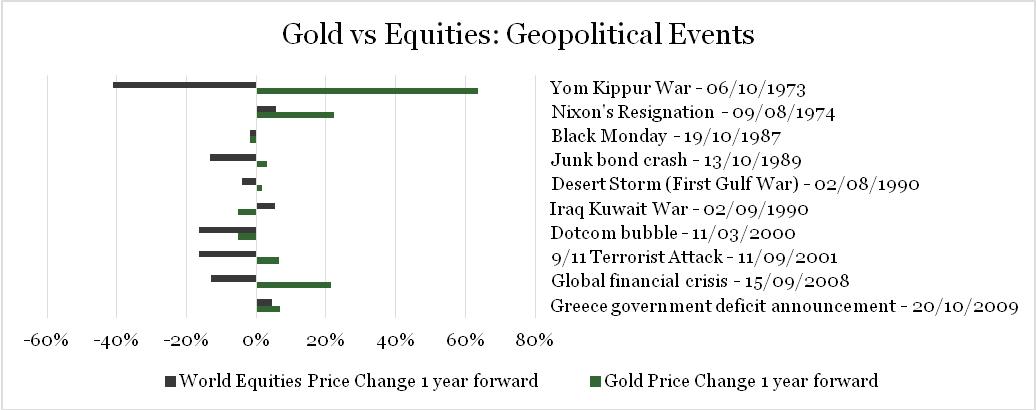 260918_etf_gold-vs-equities.jpg