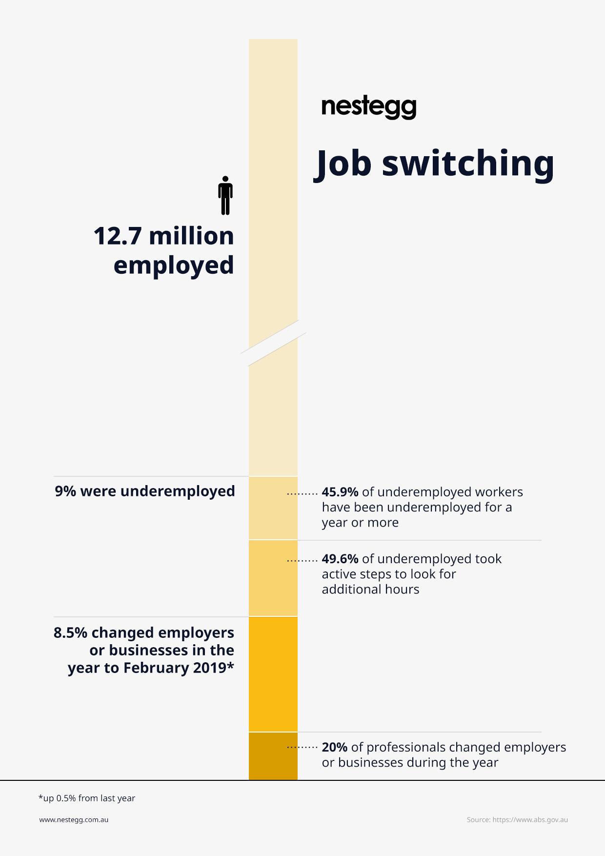 Job switching infographic