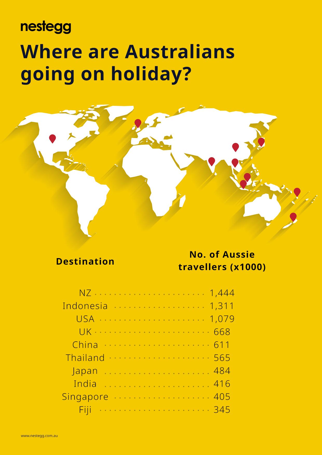 Australian Holidays infographic