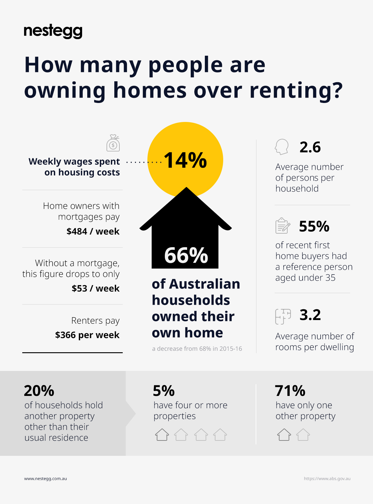 People are owning homes over renting infographic